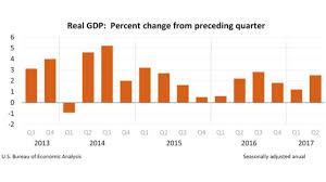 us bureau of economic analysis second quarter us bounce back to trend despite housing shrinkage