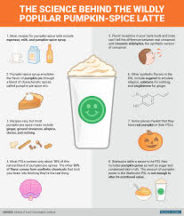 When Are Pumpkin Spice Lattes At Starbucks by Science Of Pumpkin Spice Lattes Business Insider