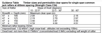 Floor Joist Spans For Decks by Ceiling Joist Span Table Douglas Fir Brokeasshome Com