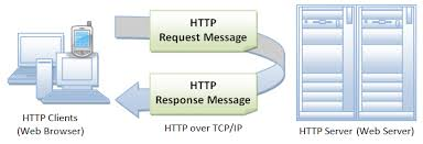 Hacking Resource The HTTP Protocol