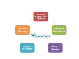 SmartWay Transport Partnership Multimodal Tool Webinar - May 24, 2017 Central Pa Racing Scene April 2015 John Hughes General Manager Operations Cameron Trucking Inc Carrier Better Decisions No Boundaries The Level Of Geography You Want At Alan James Purvis Hairdressing Salon Ritchey Oilfield Greg Hayes Regional Sales Screen Graphics Florida Incporated Home Facebook Company Commerce City Colorado Cargo Freight Trucking Transportation And Logistics My Spot On I10 712 Part 12 Truckers Review Jobs Pay Time Equipment