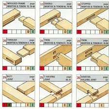 reference the ultimate wood joint visual reference guide here u0027s a