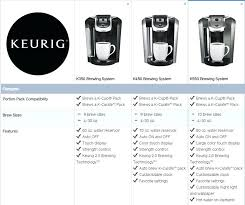 Keurig Coffee Sizes 2 0 Hack Review Com Maker Cup Size Problem