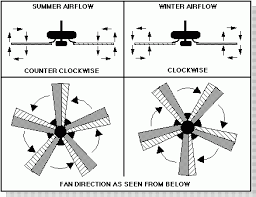 ceiling fan direction blade angle integralbook com