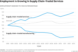 The Supply Chain Economy And The Future Of Good Jobs In America Truck Driver Benefits And Salaries Rising Cargotrans Wages Are Going Nuts In One Onic American Industry Business Cdllife Cdla Flatbed Northeast Regional Get Calamo Pay Truck Drivers Salary Tachrisaganmieccom Team Driving Jobs Up To 300 Signon Bonus Advantages Of Becoming A Early Forecast 2018 Us Salary Budget Increase Pegged At 32 Overview Of The Trucking Industry Income Tax Sweden Oc Dataisbeautiful How Much Money Do Drivers Make Youtube Virginia Cdl Local Va