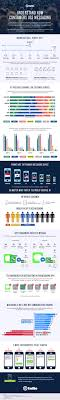 How Consumers Use Messaging Today - Commerce Communications - Twilio New Study Finds Some Phone Companies Offer Better Robocall Esim For Consumersa Game Changer In Mobile Telecommunications Medical Guardian Review A Look At Both The Good Bad 17 Best Voip Images On Pinterest Electronics Infographics And Vonage 2018 Top Business Services Voip Service Which System Are Jumpshot Walled Garden Data Report Reveals That More Than 50 Why Indian Consumers Slow To Adopt Digital Best Wireless Router Buying Guide Consumer Reports Ditched Att Telephone Landline Got Voip Service By Voipo Rr Internet Diagram Hyundai Golf Cart Wiring