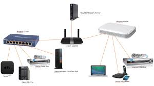 Transfer Speed To NAS Is 15x Slower Over Wireless ... - Linksys ... Should You Buy The Arris Motorola Sb6183 Modem Tbofuture Cordless Voip Avm Fritzfon M2 Fr Fritzbox Babyphone Handsfree The 6 Best Phone Adapters Atas To In 2018 Computerstablets Networking Enterprise Svers Engin Voice Box 3102 Review Wireless List Manufacturers Of 32 Sim Get Discount On Svoip Emergency Call For Outdoorroadside Sos Telephones Amazoncom Fon Wlan 7170 Router Dsl Jual Grandstream Ht814 4fxs Ata With Dual Gigabit Nat Router China 24 Bri Ports Isdn Network Gateway Presented By Ido Miran Product Line Manager Ppt Download Ubiquiti Networks Unifi Uvpexe Bh Photo