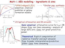 sfr si e social t hone modelling multiwavelength seds tools for galaxy formation models