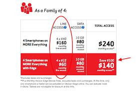 The Verizon Edge of Deception