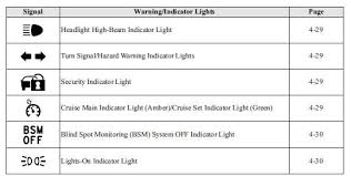 Warning Indicator Lights Instrument Cluster and Display When