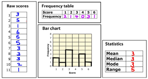 mode median and range s4 understanding median mode and range mathematics