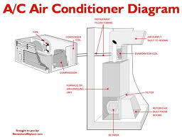 sink gurgles when ac is turned on what to check if your home a c unit is constantly running and will