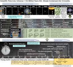 cosmic calendar and creationist timeline