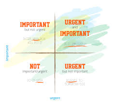Focus Your Plans With Eisenhower Matrix The Expedites Time Management