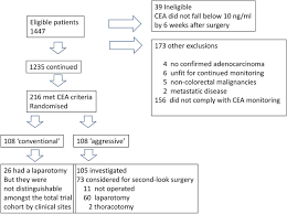 cea marker normal range the cea second look trial a randomised controlled trial of