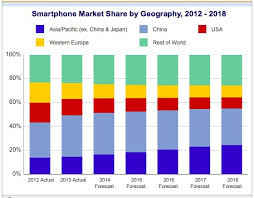 iPhone v Android Market Business Insider