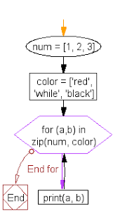 Flowchart Iterate Over Two Lists Simultaneously