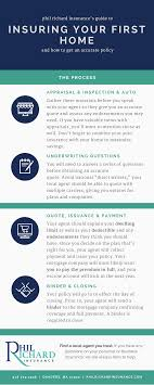 Home Insurance Policy Definitions
