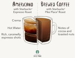 The Americano Begins With Espresso