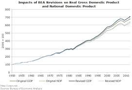 Bea National Economic Accounts Bureau Of Impacts Of Bea Revisions On Gross Domestic Product And National