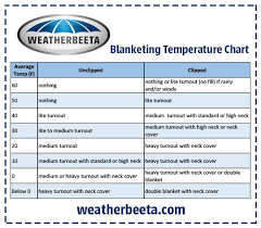 normal temperature range chart what temperatures for rugs archive and hound forums