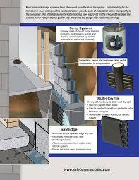 safebasements multi flow drain tile basement waterproofing system