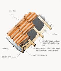 Installation Of Roofing Underlay