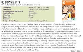 code postal de plaisir prizm5 un outil qui vous classe dans une des 68 catégories de