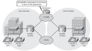 Providing Call Admission Control With H.323 (Configuring H.323 ... Bwidth Consume Voice Over Ip Network Packet Bandwidth Analyzer Monitor Solarwinds How Much Of My Mobile Data Plan Does Voip Calculation For Networks Based On Pstn Astical Patent Us20110007630 Provisioning Tools Internet Calculator Pool To Measure Monitor And Manage Your Broadband Csumption Toend Quality Experience Throughput Delay Jitter