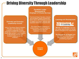 Diversity and inclusion at the home depot v2