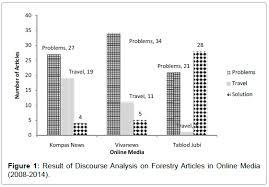 Mass Communication Journalism Result Discourse Analysis