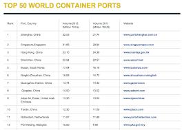 liste des plus grands ports à conteneurs mondiaux import export