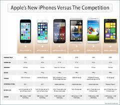 iPhone 5S And 5C Specs Business Insider