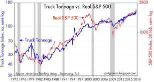 Recent And Notable Charts | Seeking Alpha Faulkner Trucking New Jersey Motor Truck Association Home American Assoc Ceo Raise The Gas Tax To Build Americas Welcome Total Transportation Of Missippi How Tesla Plans Change Definition A Trucker Inverse Associations Capitol Hill Callisonrtkl Steve Kubsch On Twitter Ata Mid Search Results For Trucking Events Archives Truckers Logic Forrester Cstruction