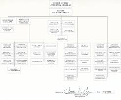 Cabinet Level Agencies Are Responsible To by Organizational Chart Doj Department Of Justice