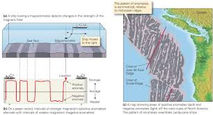 Where Does Seafloor Spreading Take Place by Evidence For Sea Floor Spreading Learning Geology
