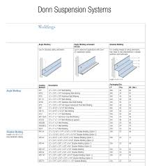 ceiling grid accessories cavo builders supplies