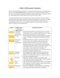 Table Flowchart Symbols