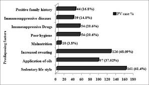 clinicomycological profile of pityriasis versicolor in assam