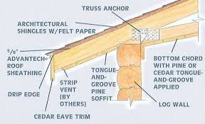 Design Roof Roof Truss Types Roofs Design Modern Best Home By S Ideas U Emerson Steel Es Simple Flat House Designs All About Roofs Pitches Trusses And Framing Diy Contemporary Decorating 2017 Nmcmsus Architecture Nice Cstruction Of Scissor For Inspiring Gambrel Sale Frame Prices Near Me Mono What Ceiling Beuatiful Interior Weka Jennian Homes Pitch Plans We Momchuri