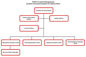 Field Operations Guide for Safety Service Patrols Reference