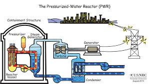 Pebble Bed Reactor by How Nuclear Power Generating Reactors Have Evolved Since Their