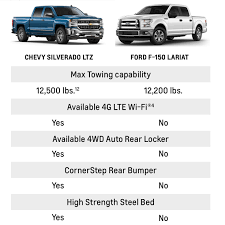 Chevrolet Vs Ford Vehicles - See Comparison Between Cars, Trucks ... American Trucks History First Pickup Truck In America Cj Pony Parts Best Pickup Trucks To Buy 2018 Carbuyer Why Wed Pick A Ram Rebel Over Ford Raptor I Love The Truck Have A Brand New 2015 But Doesnt Compare 2016 Chevy Silverado 53l V8 Vs Gmc Sierra 62l Mega New Chevrolet F150 Competion Reviews Consumer Reports Losi 15 Monster Truck Xl 4wd Size Comparison 5t Dbxl Baja Yeti 1500 Big Three