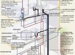 Basic Plumbing Kitchen Sink Basic Washer Plumbing Basic
