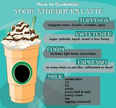 Triple Grande Pumpkin Spice Latte Calories by Starbucks Drink Guide Lattes Delishably