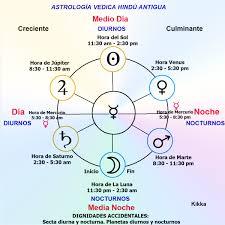 KIKKA Nacer De Día O De Noche Nacimiento Planetas NOCTURNOS Y