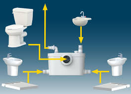 sfa sanibroy sanipro xr up wc hebeanlage haushaltspumpe