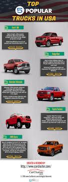 Top 5 Popular Trucks In USA | Visual.ly Used Car Buying Guide Best Pickup Trucks For 8000 Carfinance247 Chicks Corner Unnecessarily Analyzing Top Colors Of New Trucks Modern Popular Models Heavy Are Shades Blue In A These Are The Most Popular Cars And In Every State Gmc Named Most Ideal Brand For Third Straight Year Tuxedo Black Color Ford F150 Forum Best Pickup Toprated 2018 Edmunds Chicago Auto Show Suvs Autonxt Improves F650 F750 Commercial Series Lug Nuts 8 News
