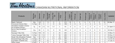 Tim Hortons Pumpkin Spice Latte Calories by Canadian Keto Ers Your Tim Hortons Experiences Keto
