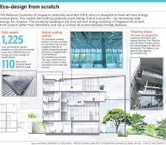 100 Zeroenergy Design NUS Launches Netzero Energy Building Environment News Top